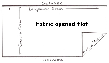 fabric_grain_drawing